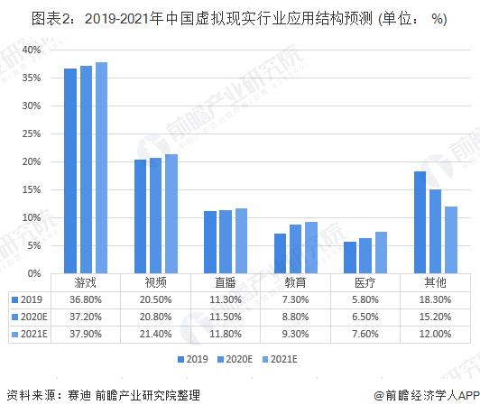 图表2:2019-2021年中国虚拟现实行业应用结构预测 (单位: %)