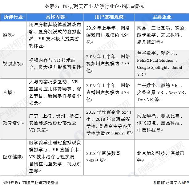 图表3:虚拟现实产业所涉行业企业布局情况