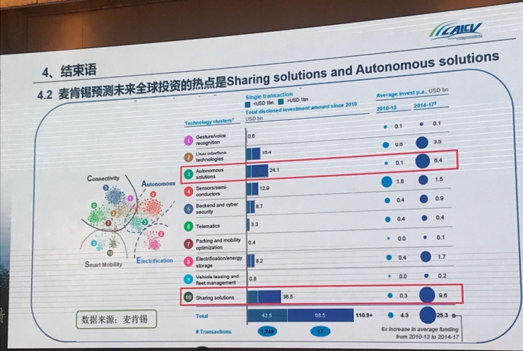 中国工程院院士李骏:智能汽车发展的主要问题及对策