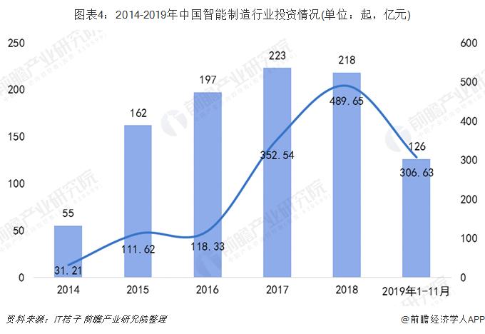 图表4:2014-2019年中国智能制造行业投资情况(单位:起,亿元)