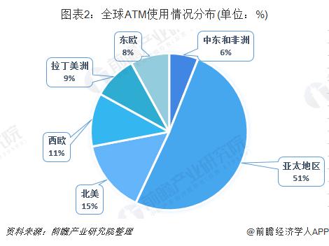 图表2:全球ATM使用情况分布(单位:%)