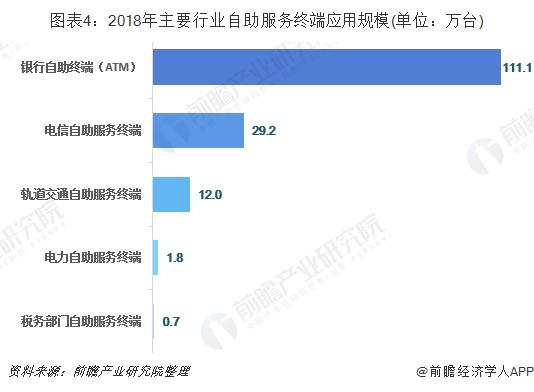 图表4:2018年主要行业自助服务终端应用规模(单位:万台)