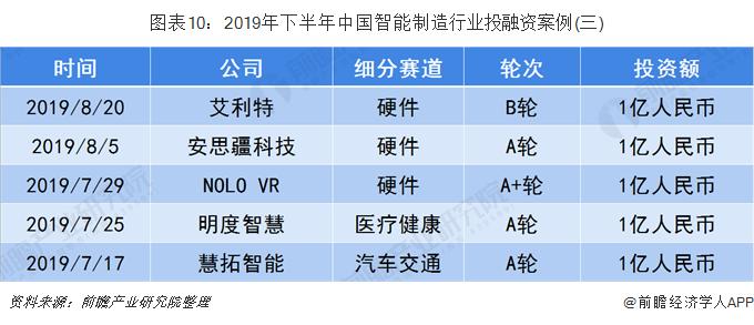 图表10:2019年下半年中国智能制造行业投融资案例(三)