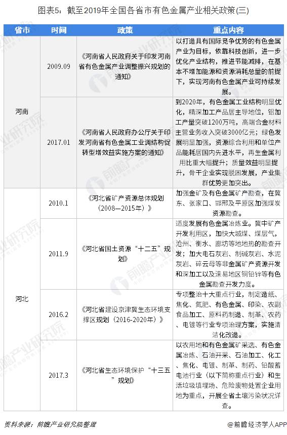 图表5:截至2019年全国各省市有色金属产业相关政策(三)