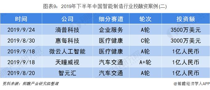 图表9:2019年下半年中国智能制造行业投融资案例(二)