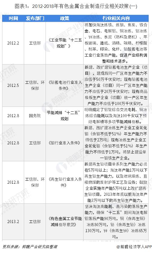 图表1:2012-2018年有色金属合金制造行业相关政策(一)