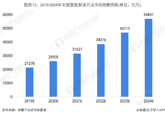 图表11:2019-2024年中国智能制造行业市场规模预测(单位:亿元)