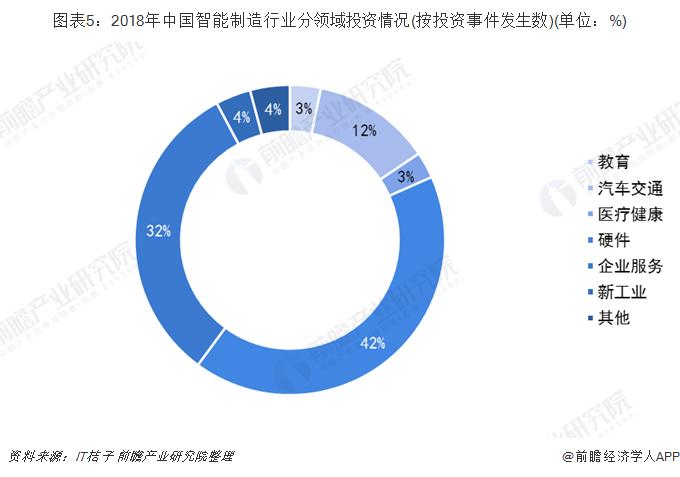 图表5:2018年中国智能制造行业分领域投资情况(按投资事件发生数)(单位:%)