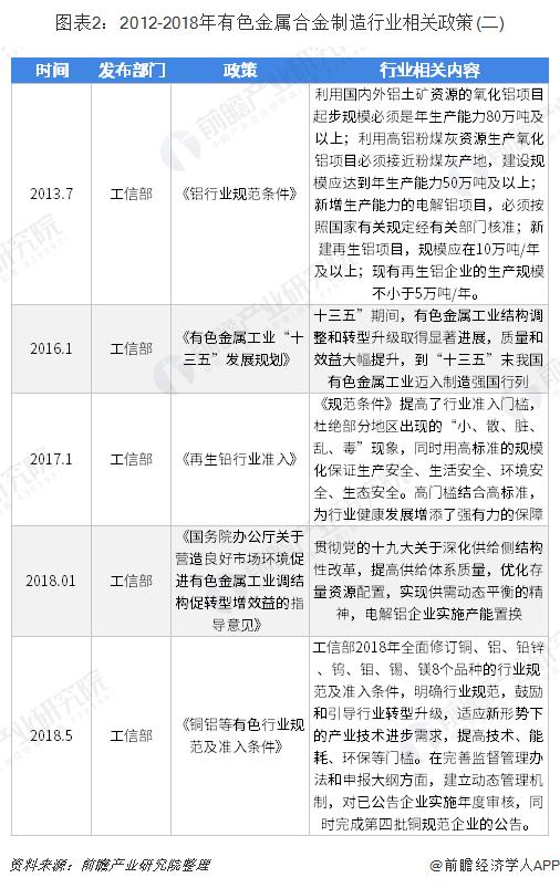 图表2:2012-2018年有色金属合金制造行业相关政策(二)