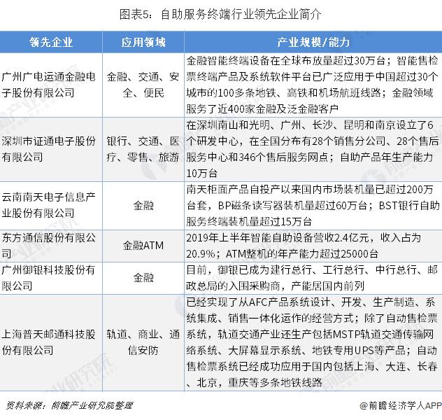 图表5:自助服务终端行业领先企业简介