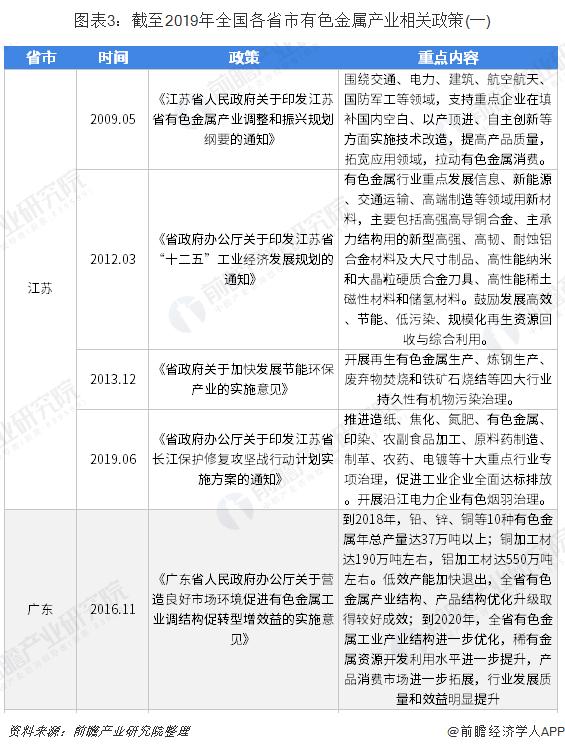 图表3:截至2019年全国各省市有色金属产业相关政策(一)