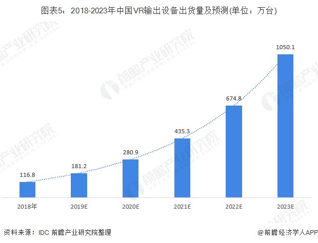 图表5:2018-2023年中国VR输出设备出货量及预测(单位:万台)